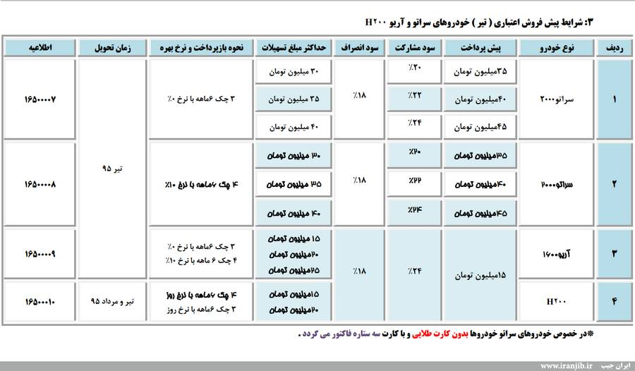 طرح جدید فروش محصولات سایپا بمناسبت مبعث رسول اکرم