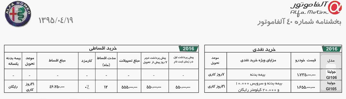 فروش آلفارومئو جولیتا در ایران