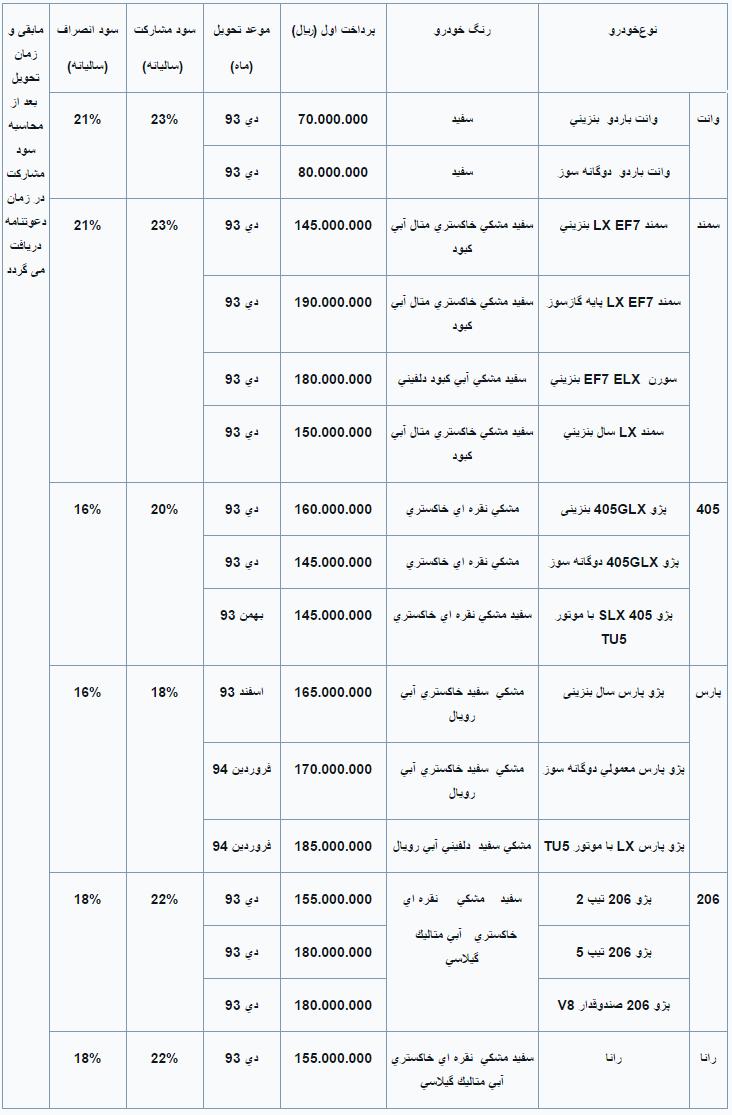 پیش فروش طلائی مهر ۹۳ محصولات ایران خودرو